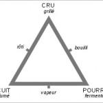 Triangle de la gastronomie
